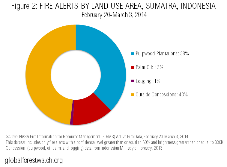 Fire Alerts by Land Use, Sumatra, Indonesia
