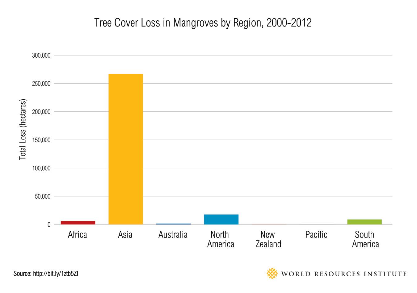Tree-Cover-Loss-chart_regional