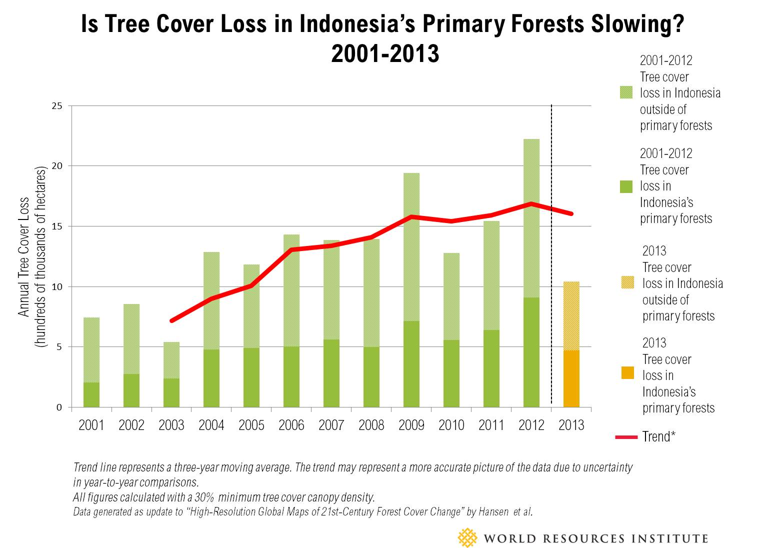 Indonesia Bar chart_both
