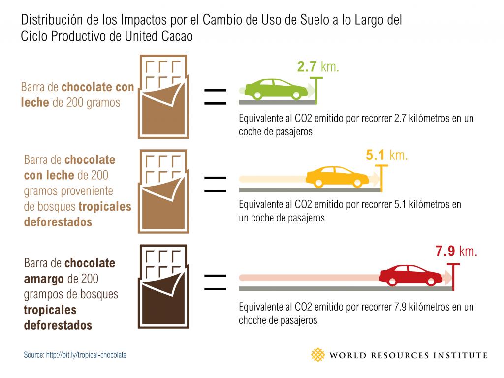 chocolate_graphic_v3_spanish