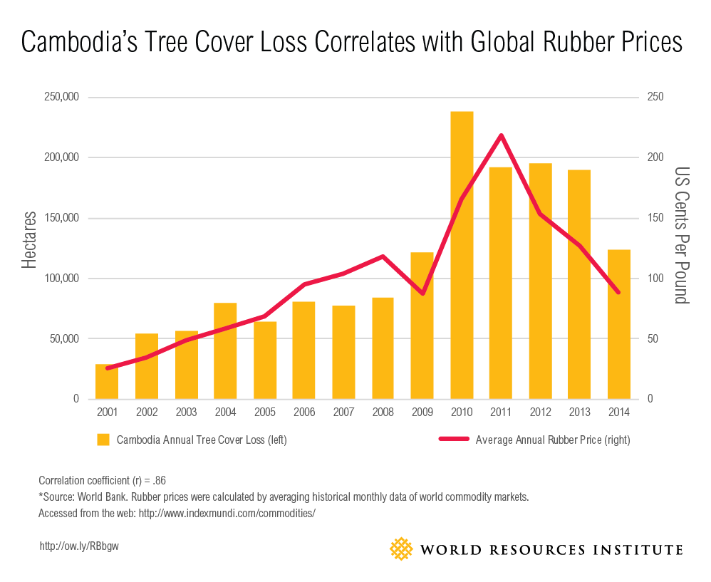 Cambodia deforestation and rubber prices
