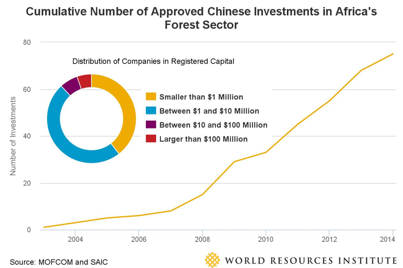 China Africa Investment Chart