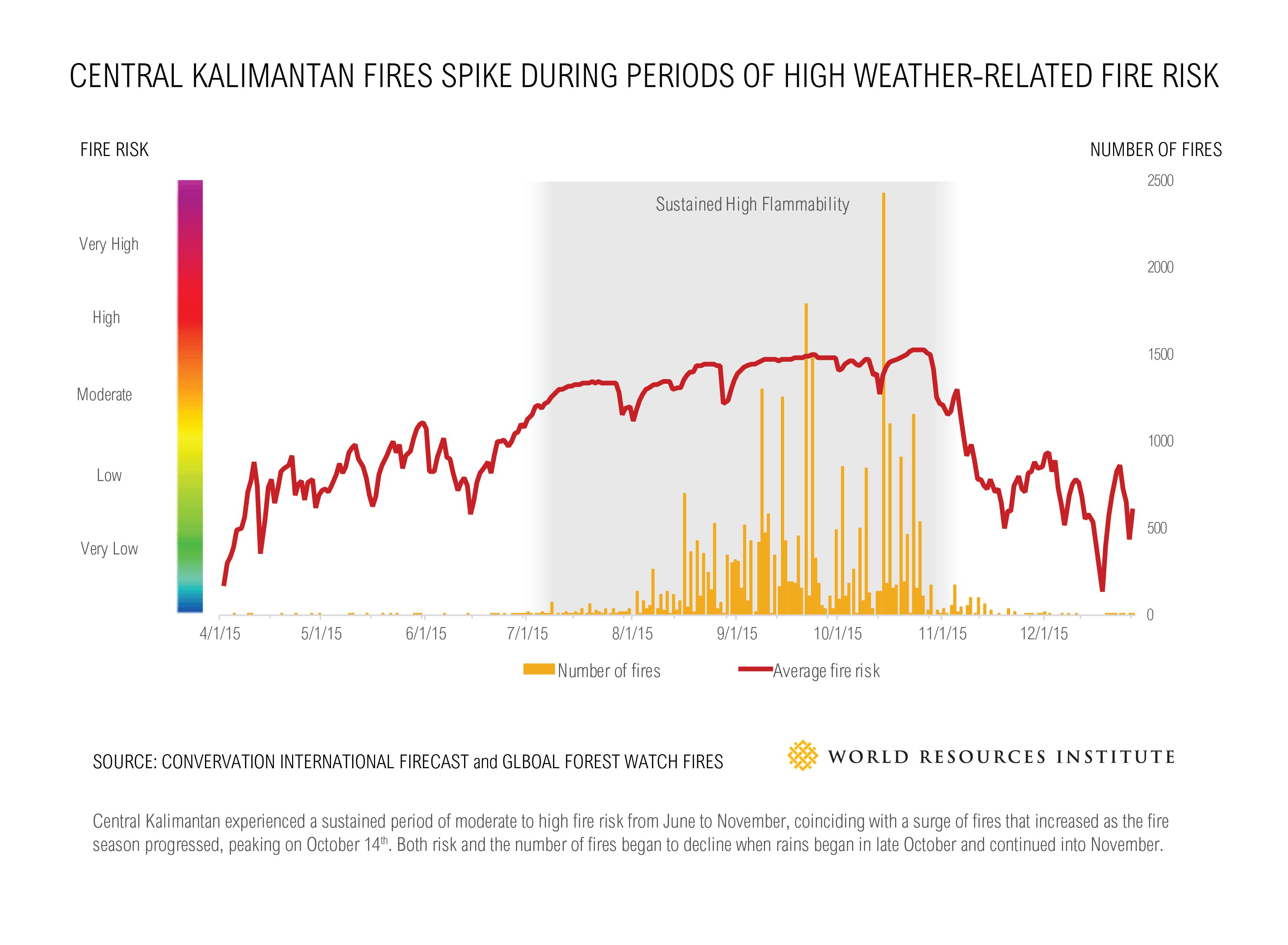 Fire_Risk_Chart-01