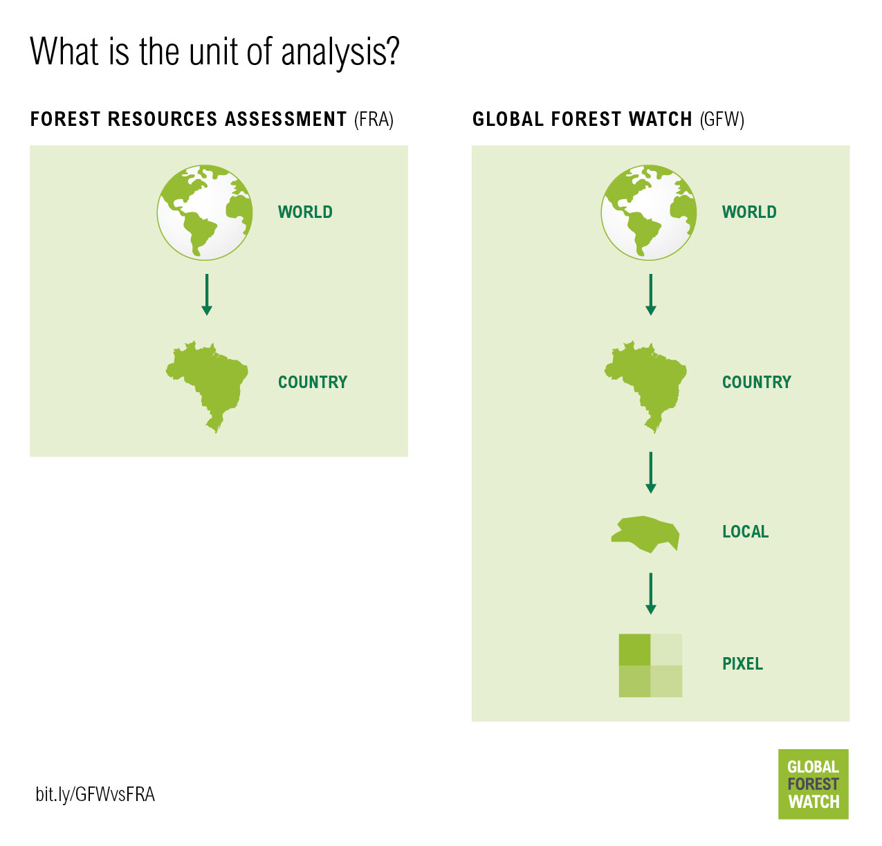 What is the unit of analysis for GFW vs FRA?