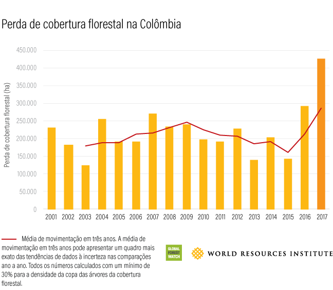 Global Forest Watch Colombia Tree Cover Loss 2017