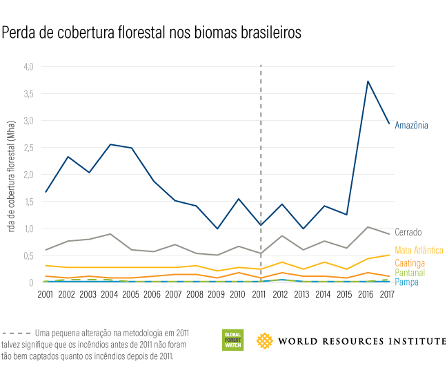 Global Forest Watch Brazilian Boimes Tree Cover Loss 2017