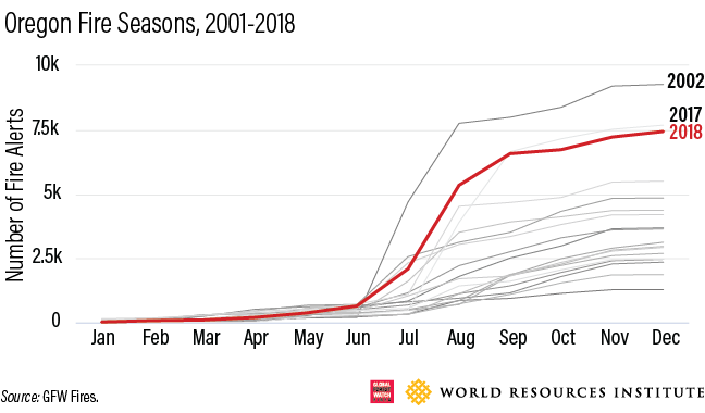 Oregon Fire Season Graph