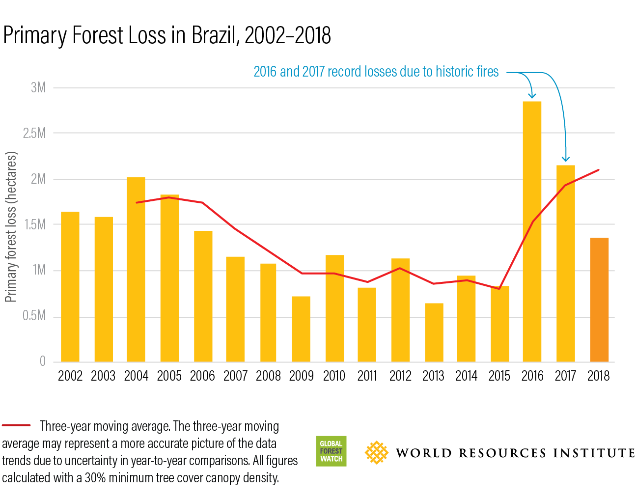 Primary Forest Loss in Brazil
