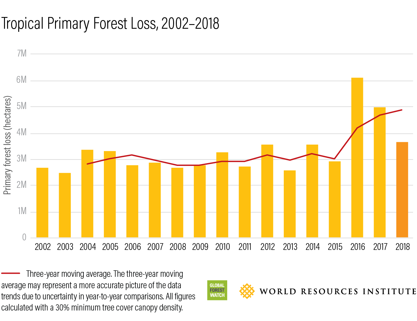 Tropical Primary Forest Loss