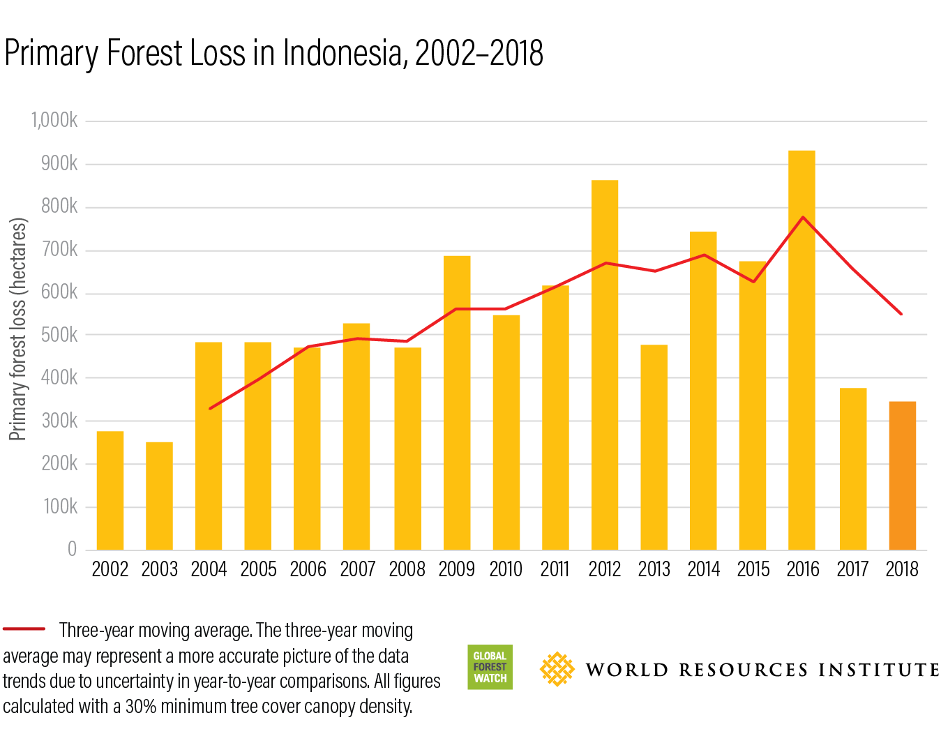 Indonesia Massively Reduced Primary Forest Loss