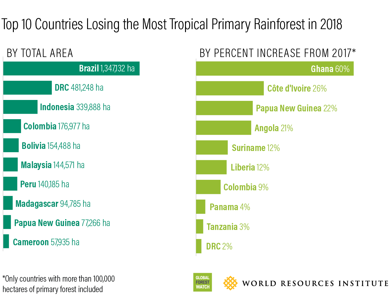 Top 10 Countries losing the most primary forest
