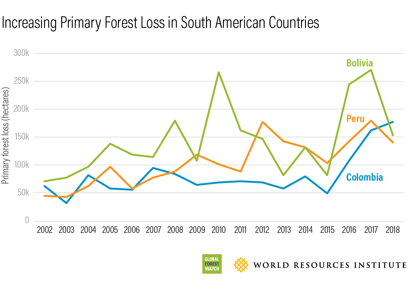 Increasing Primary Forest Loss in South American Countries