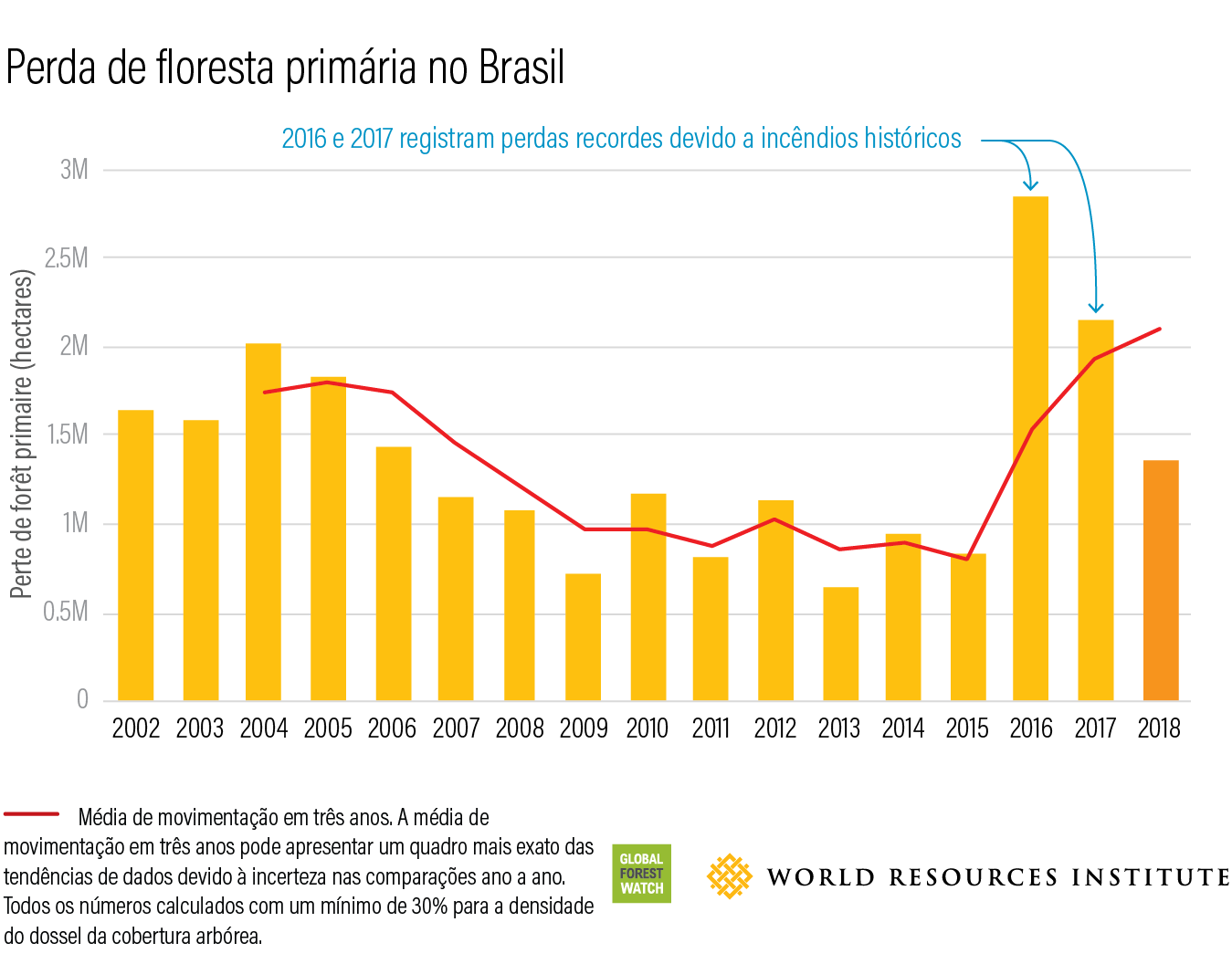 Perda de floresta primaria no Brasil