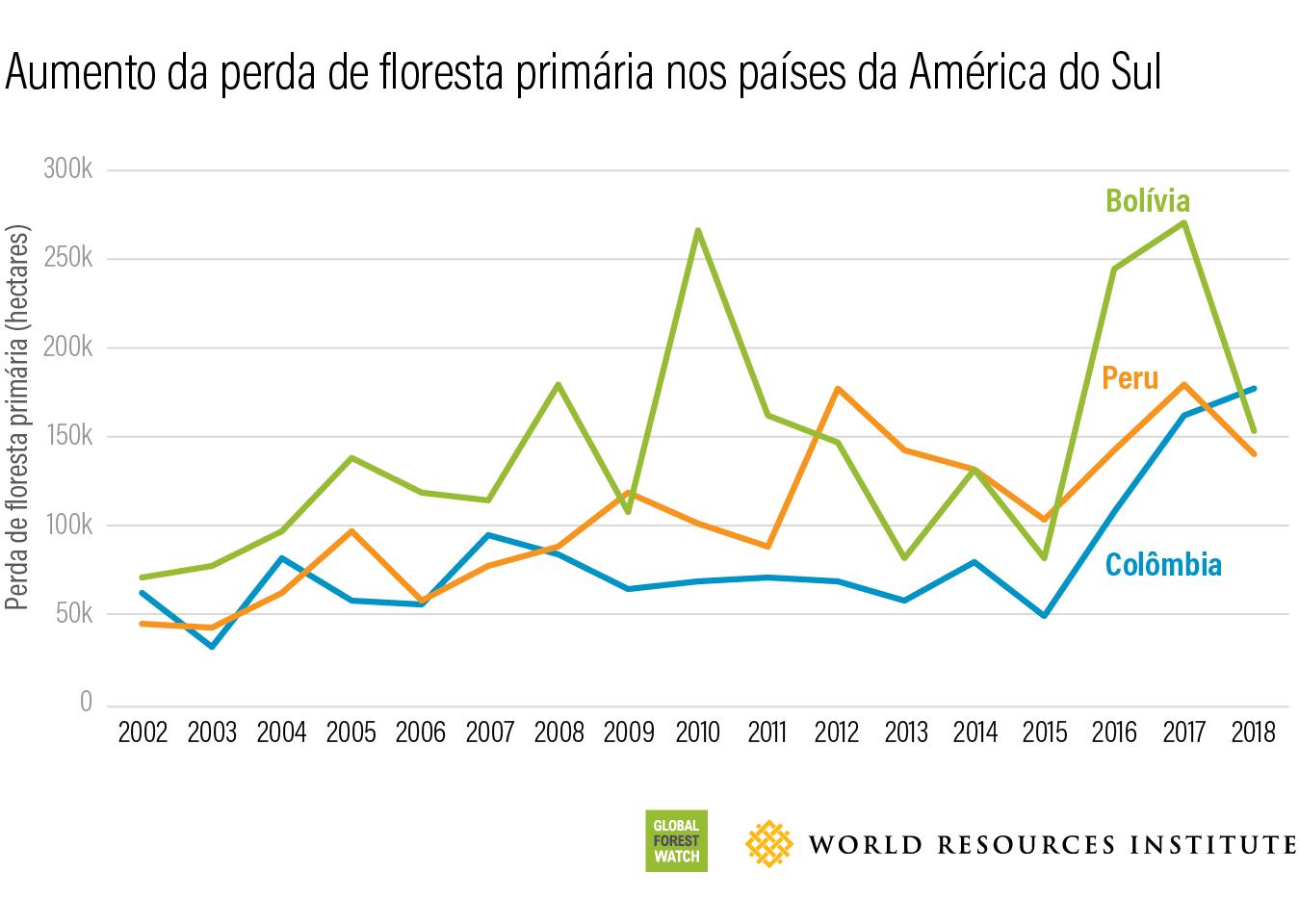Aumento da perda de floresta primaria nos paises da america do sul