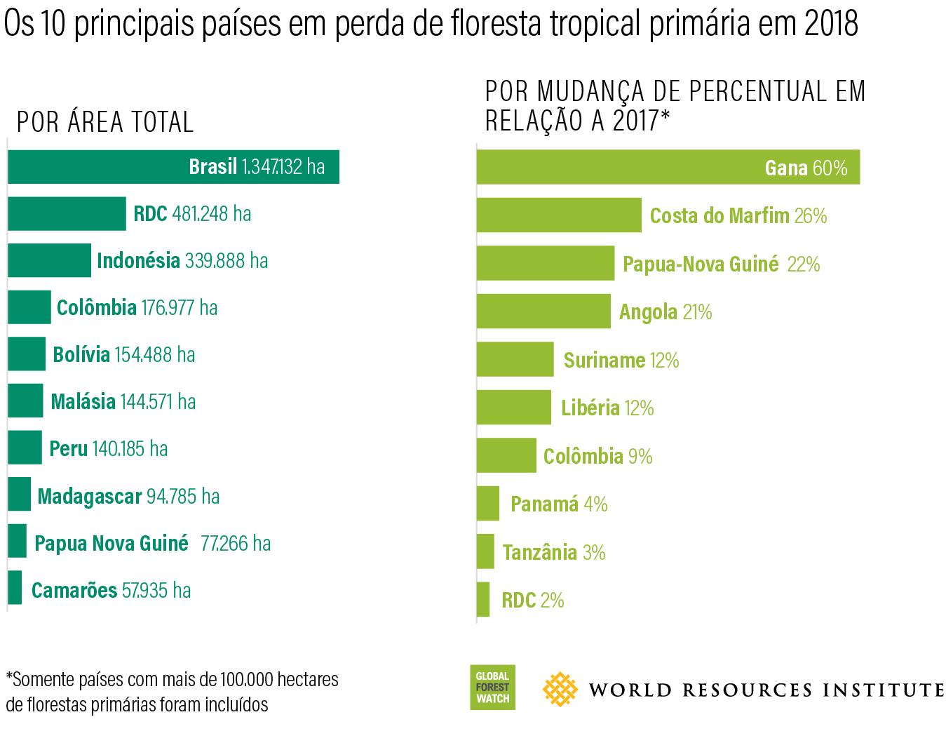 Os 10 principais paises em perda de floresta tropical primaria em 2018