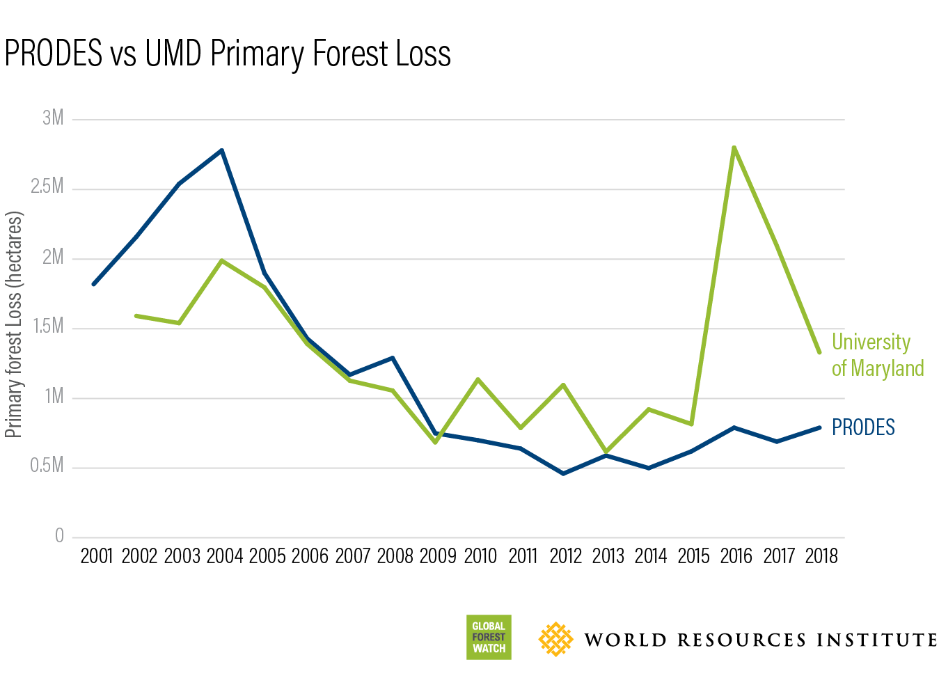 PRODES vs UMD Primary Forest Loss