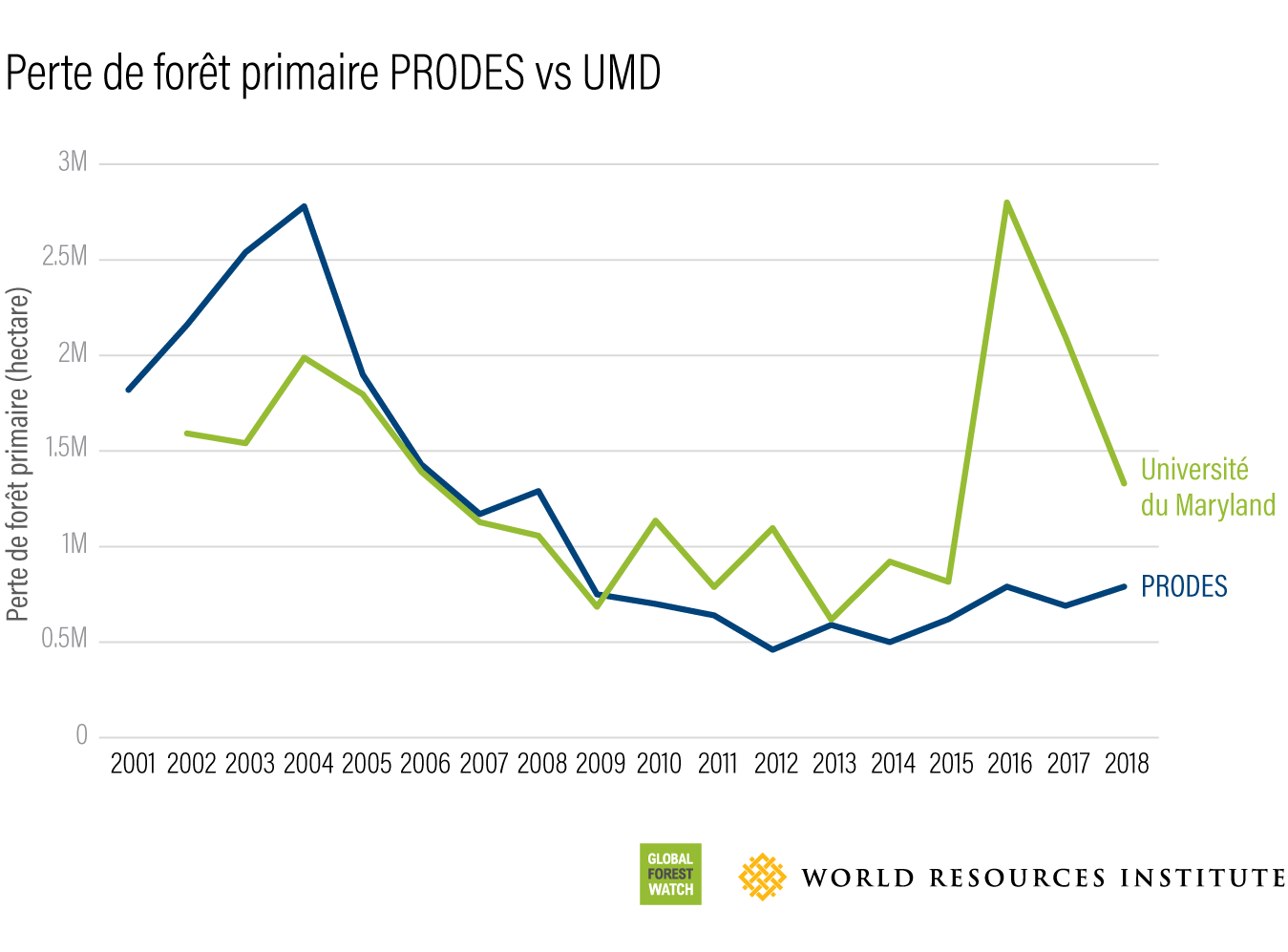 PRODES vs UMD