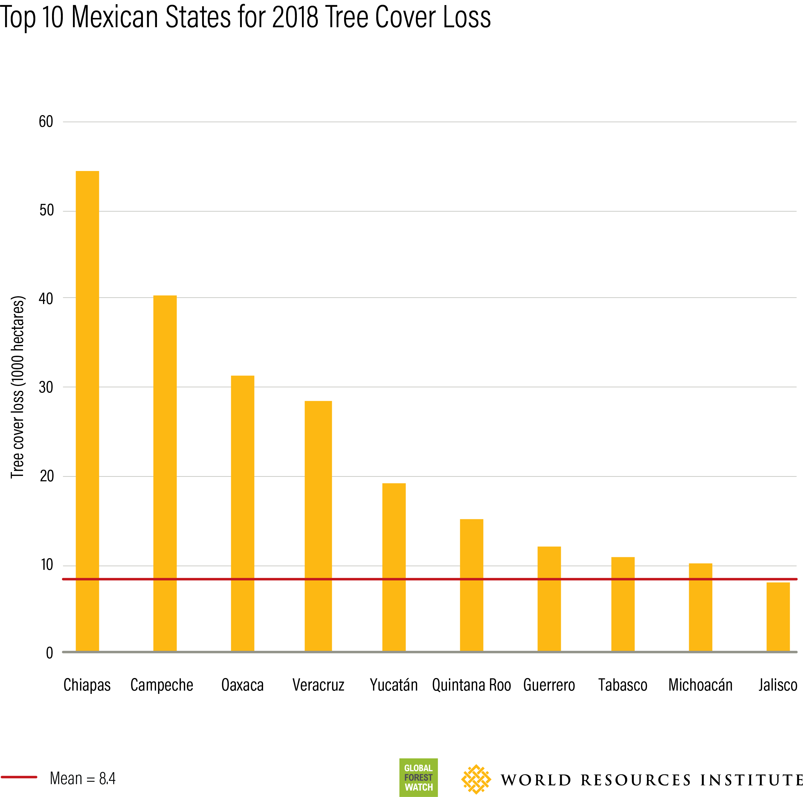 tree cover loss in top 10 mexican states
