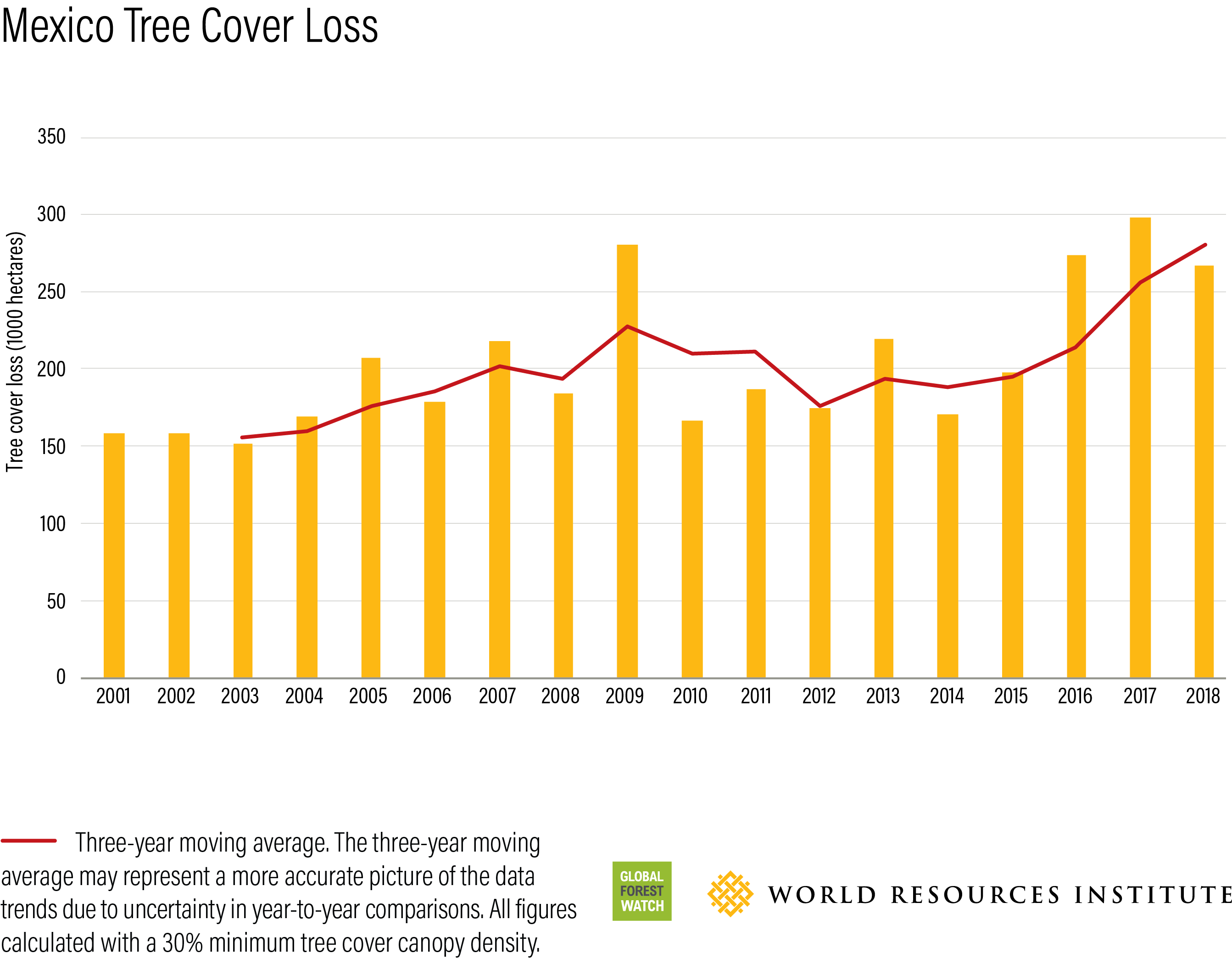Tree cover loss in Mexico