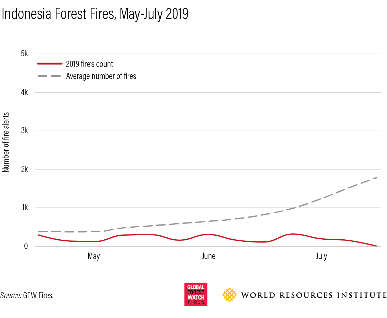 average fires compared to 2019
