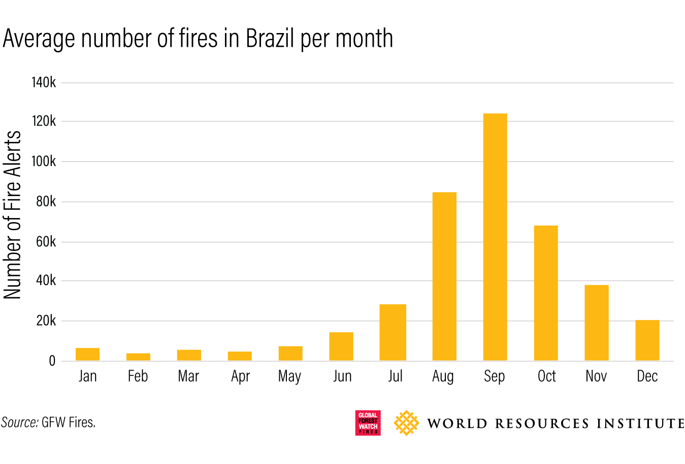 Average number of fires in brazil by month