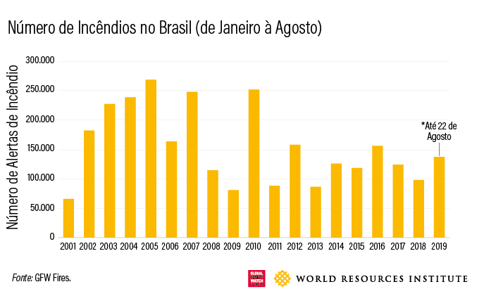 Numero de incendios no Brasil