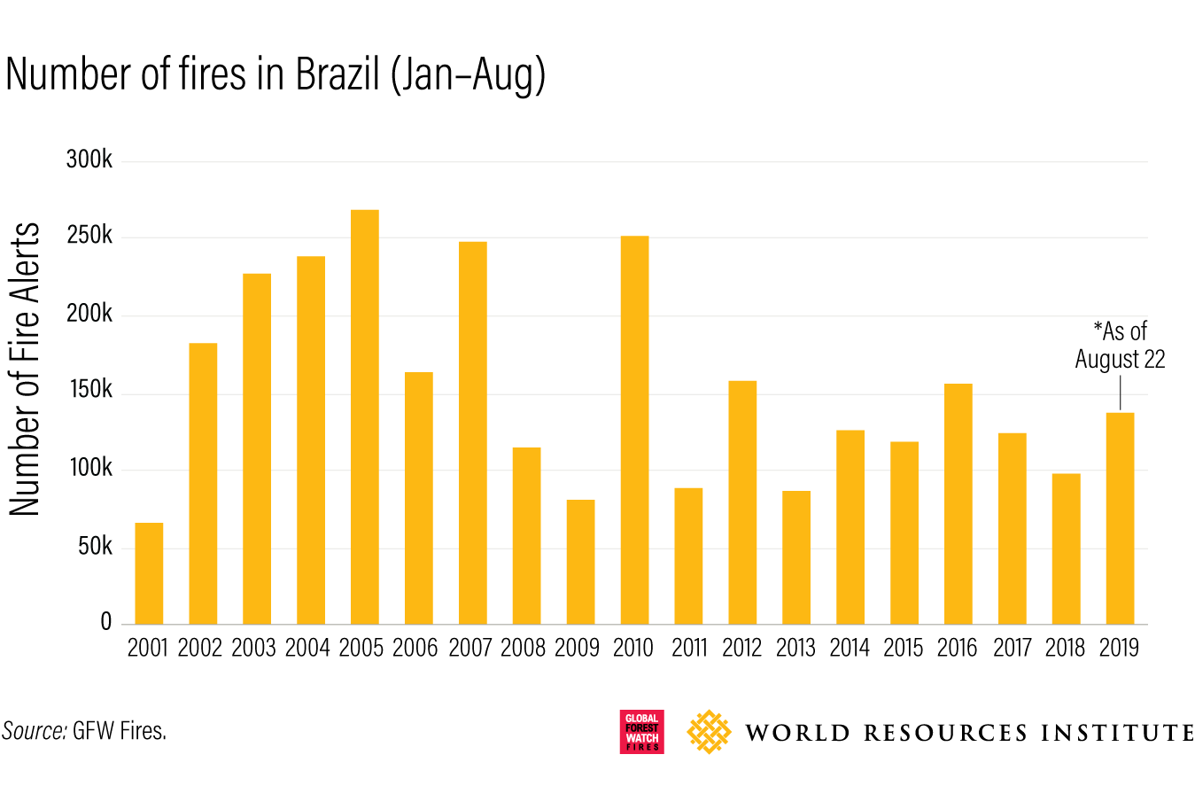 Number of fires in brazil, Jan-Aug