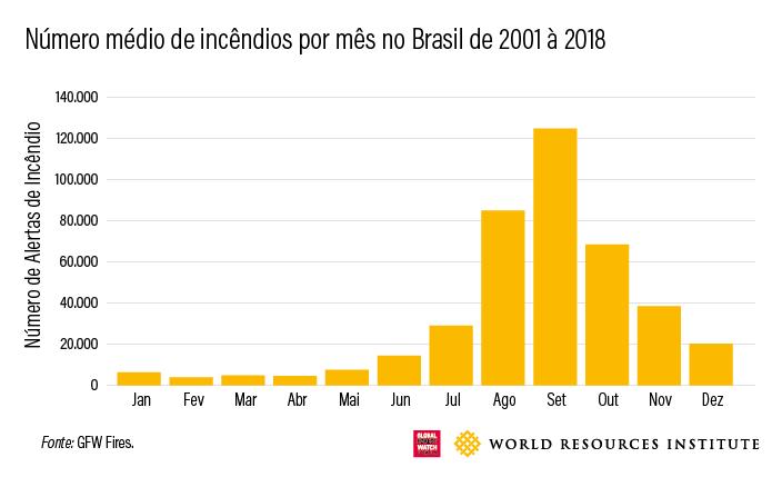 incendios por mes do Brasil