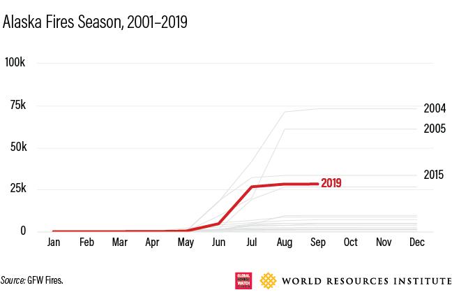Alaska Fires seasons,2001-2019