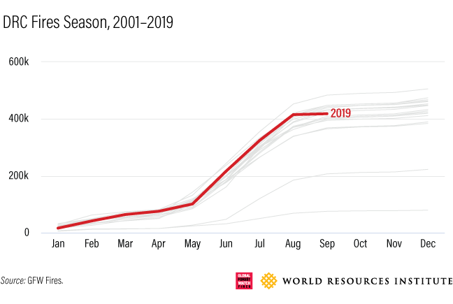 DRC fires seasons,2001-2019