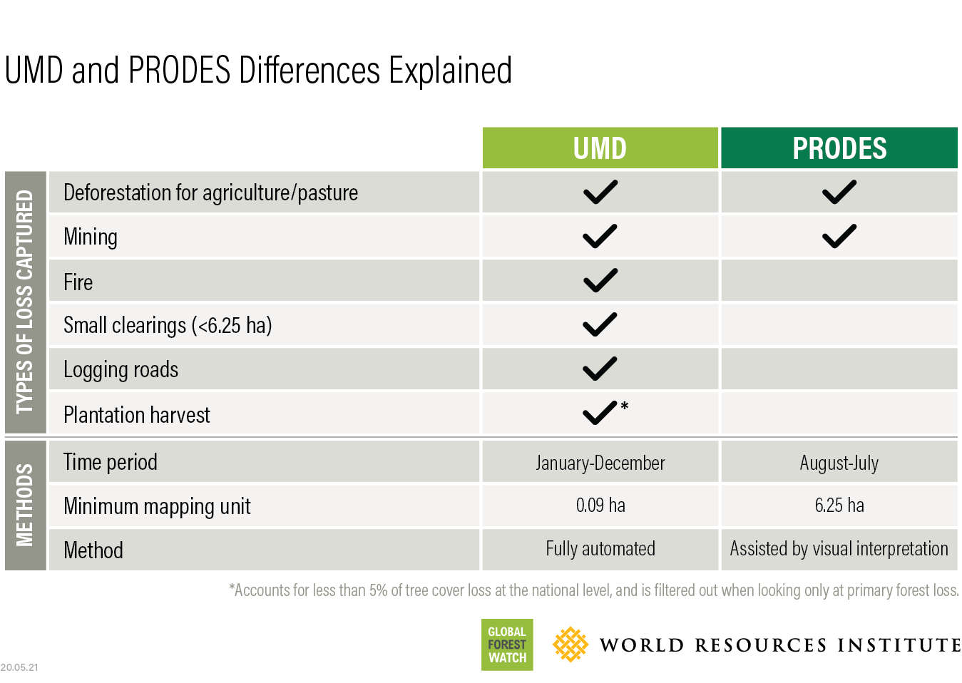 Comparison of UMD data to PRODES official Brazilian deforestation data.