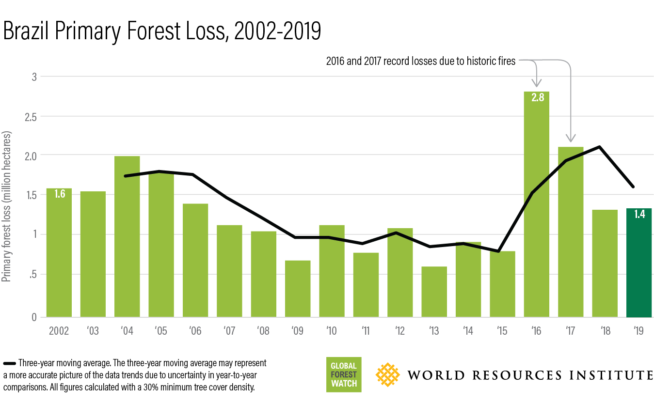 This bar chart shows how much forest has been lost in Brazil annually between 2002 (1.6 million hectares) and 2019 (1.4 million hectares).