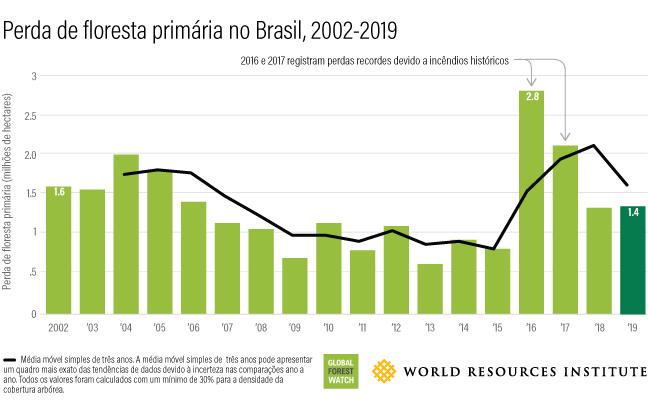 Este gráfico de barras mostra a quantidade de florestas perdidas anualmente no Brasil entre 2002 (1,6 milhão de hectares) e 2019 (1,4 milhão de hectares).