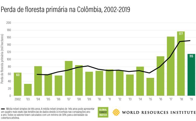 Este gráfico de barras mostra quanta floresta se perde anualmente na Colômbia entre 2002 (63 mil hectares) e 2019 (115 mil hectares).