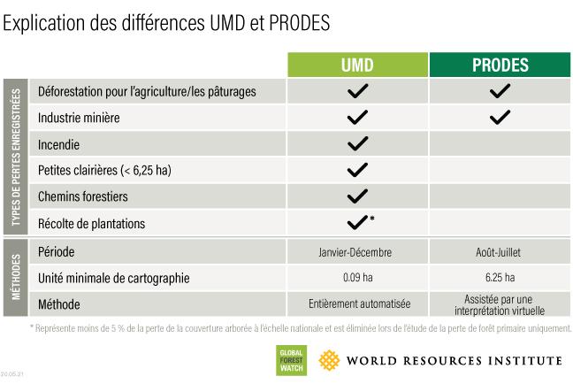 Comparaison des données UMD avec les données officielles de la déforestation brésilienne de PRODES.
