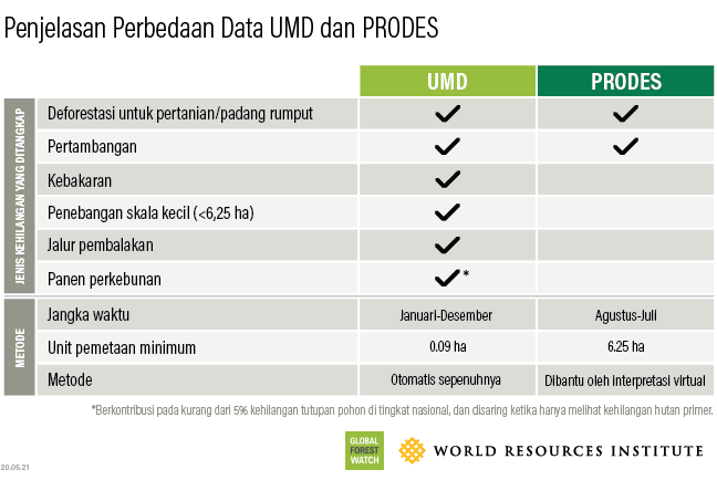 Data UMD dibandingkan dengan data PRODES Brasil