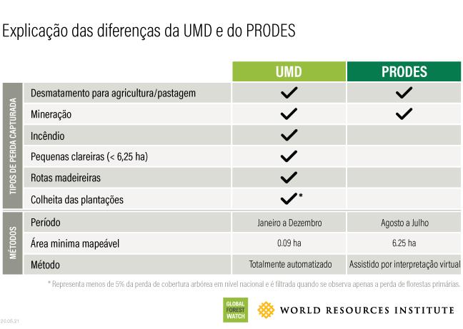 Comparação dos dados da UMD com os dados oficiais brasileiros do desmatamento do PRODES.