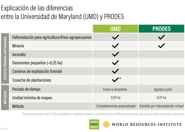 Comparación de datos UMD y PRODES