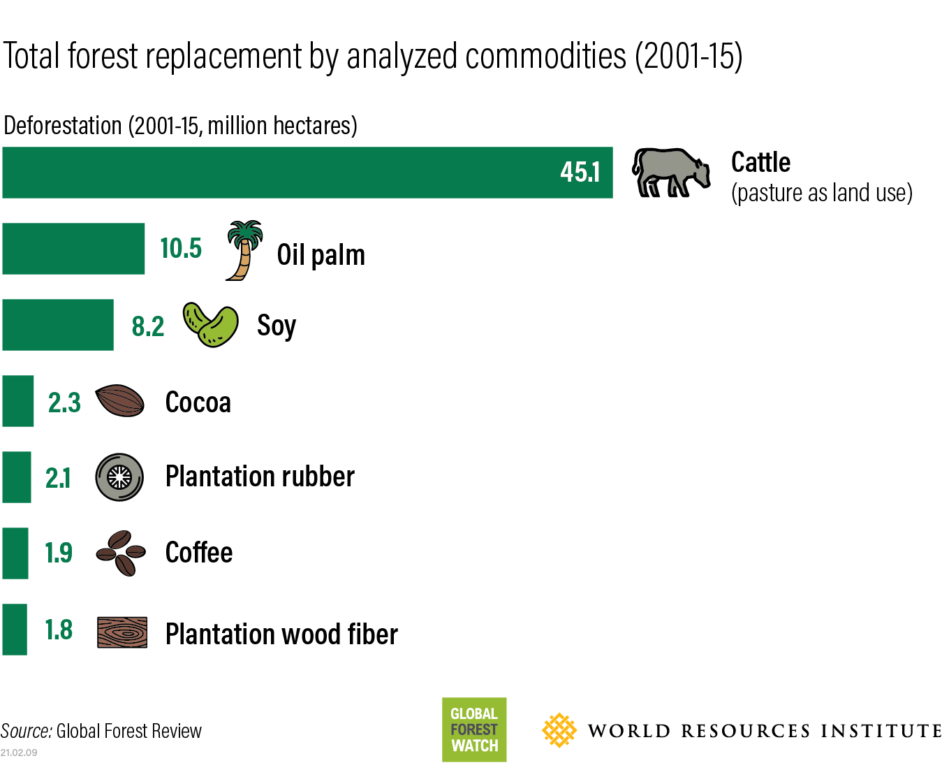 deforestation caused by cattle and other agricultural commodities