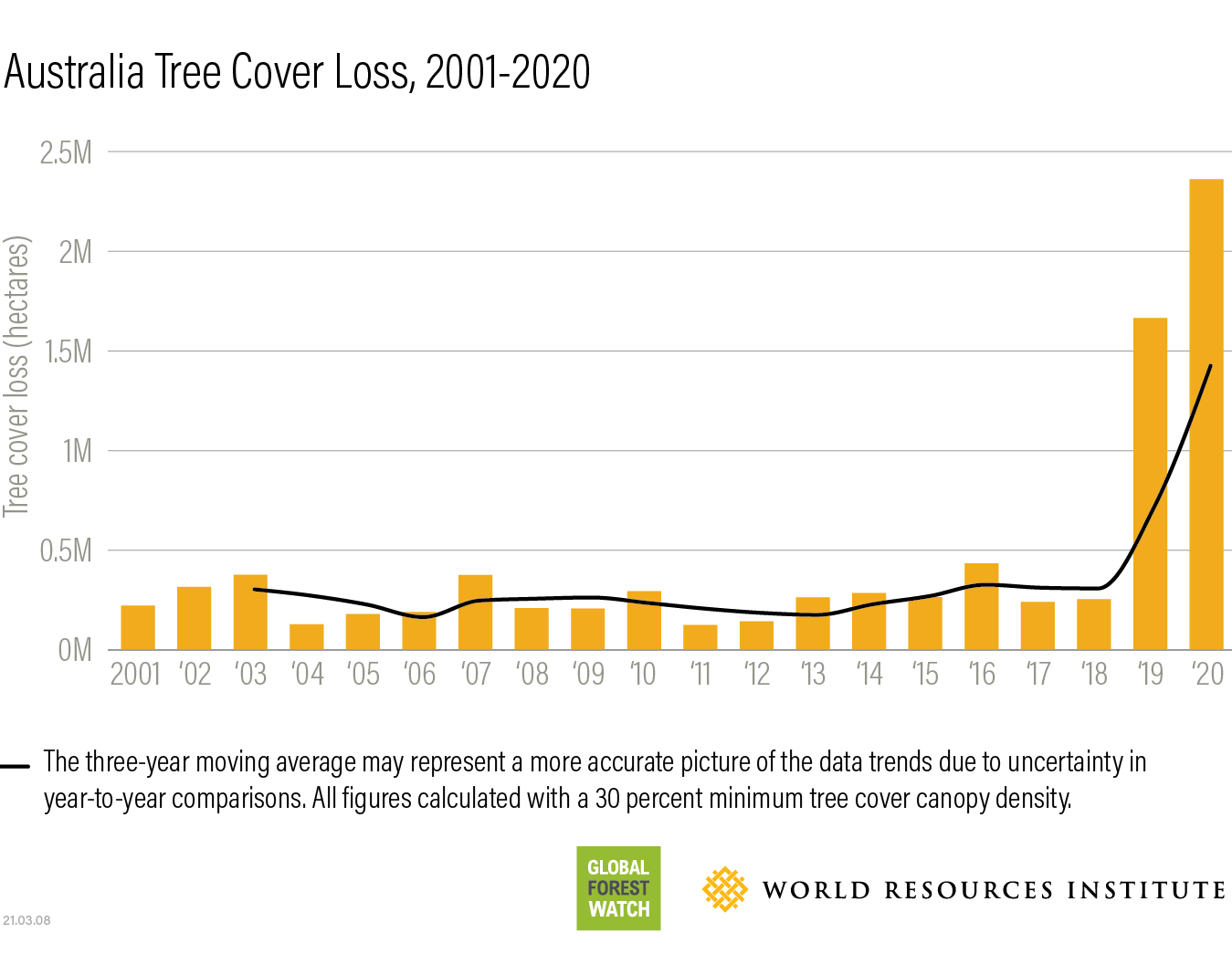 Australia 2020 tree cover loss data