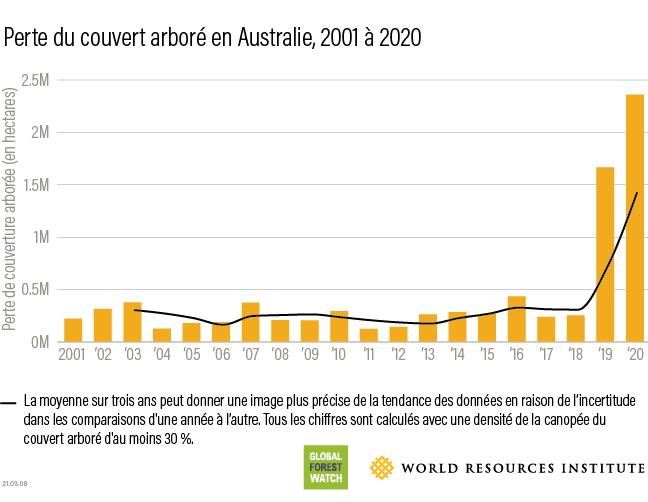 Australia 2020 tree cover loss data