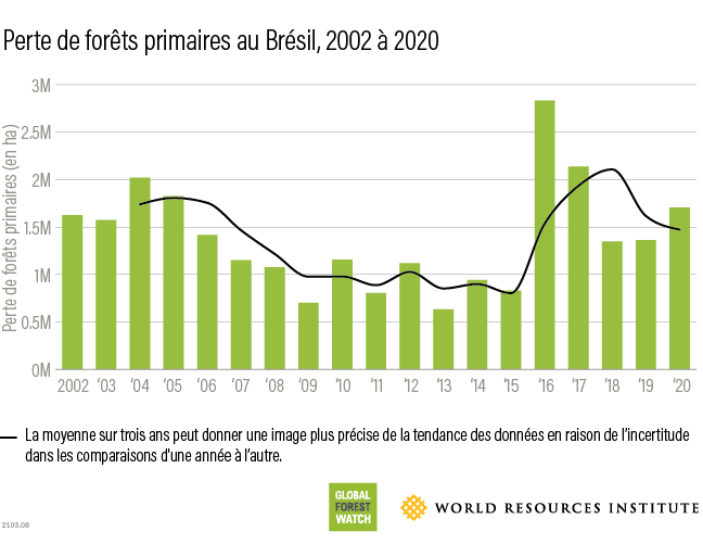 Brazil tropical primary forestloss 2020