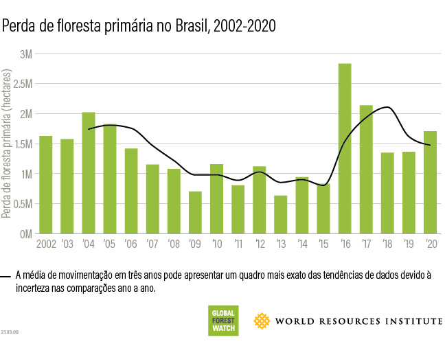 Brazil tropical primary forest loss 2020
