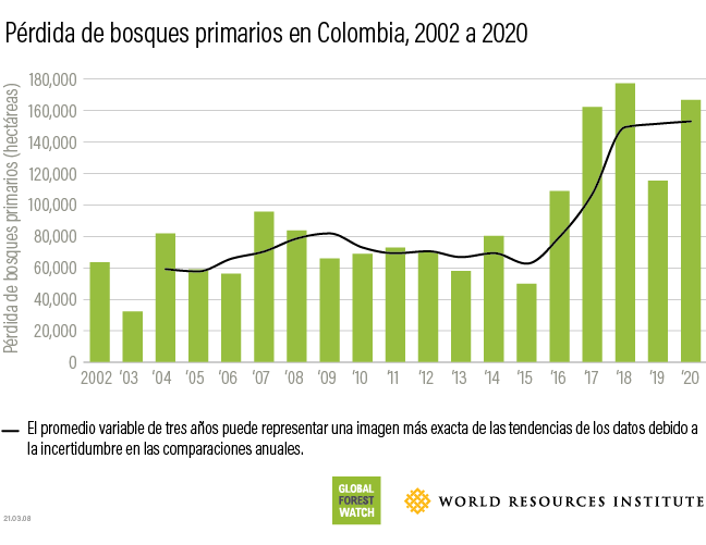 colombia tropical primary forest loss 2020